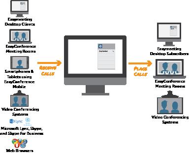 EasymeetingDesktopClient.png