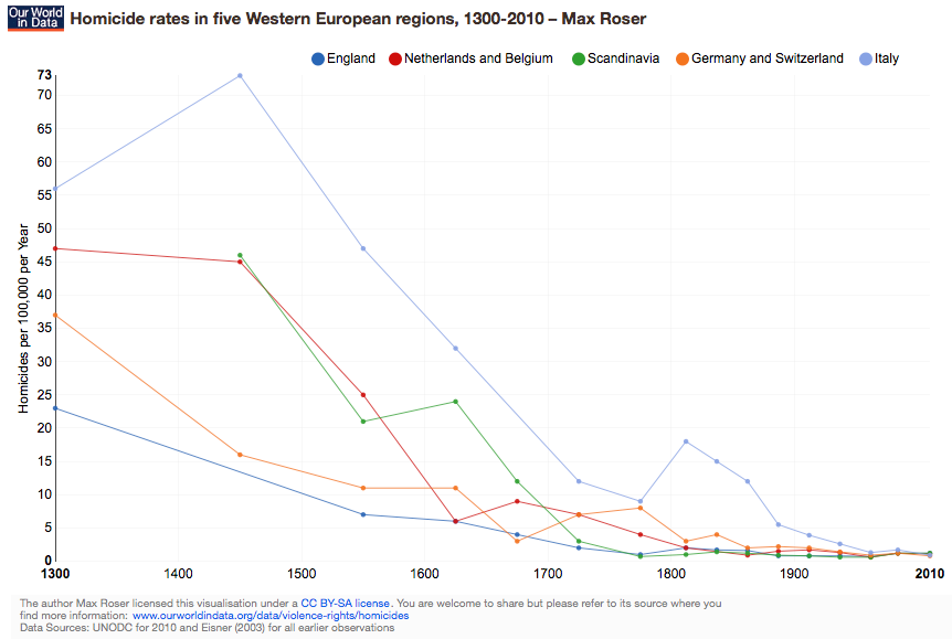 ourworldindata_homicide-rates-in-five-western-european-regions-1300-2010-–-max-roser.png