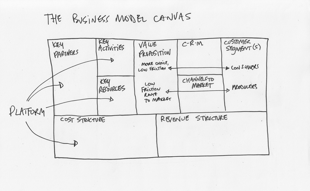 What a Business Model canvas looks like for platforms.jpg