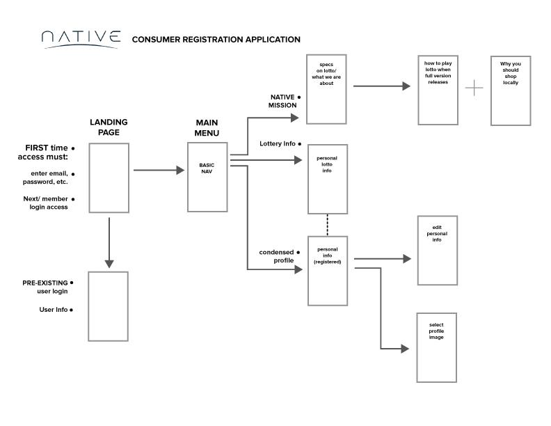 Native-Consumer-Registration-APP-(Wireframe).jpg