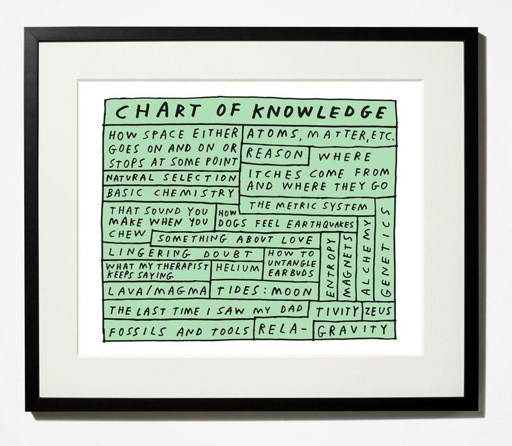 chartofknowledge_framed.jpg