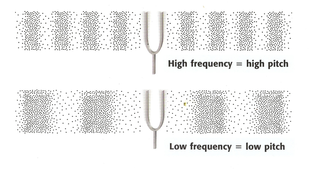 Frequency is the number of waves that pass by per second.  Pitch is how high or low the sound is.  The faster something is vibrating, the higher the frequency of the sound waves will be, and the higher the pitch will be when you hear it.