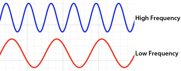 The frequency of a wave can be represented on a graph like this.