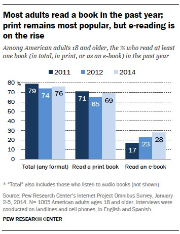 "From ""Why Authors and Readers Still Want Print,"" Digital Book World, 3/3/2015"