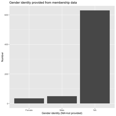 Distribution of gender identities. Categories are female, male, trans/intersex/other, and prefer not to say. NA=no data.  You can log into the membership management system to update this information to help track and report diversity.