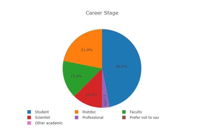 Career stage SELECTED.png