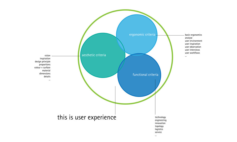 It's all about user experience