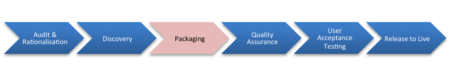 Managing Packaging Projects – Packaging