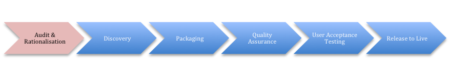 Managing Packaging Projects – Audit & Rationalisation