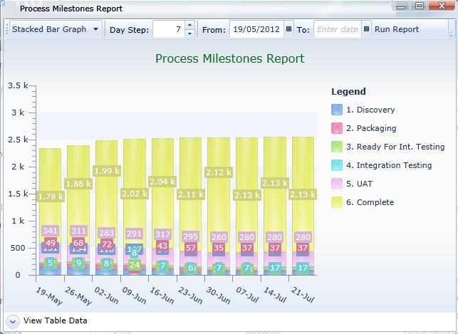 Process Milestones