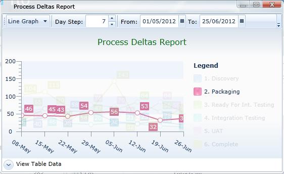 Process Deltas