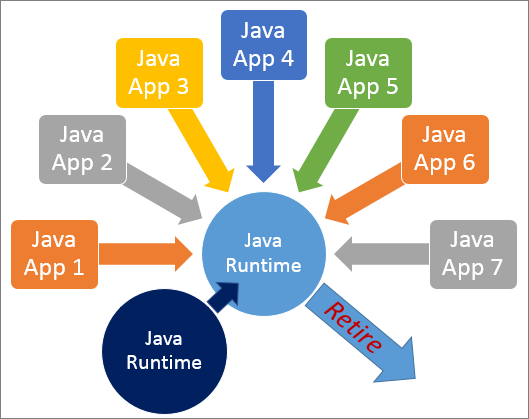 What happens when we upgrade to a new version of Java Runtime?