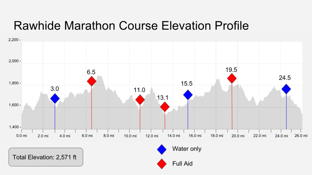 *Marathon course elevation profile applies only to the Saturday run marathon course. **50 Mile race runs two laps of the marathon course with a small cut off to remove 1.2 miles from the loop. It is safe to assume the total elevation gain for the 50 mile race is about 5,000 ft.