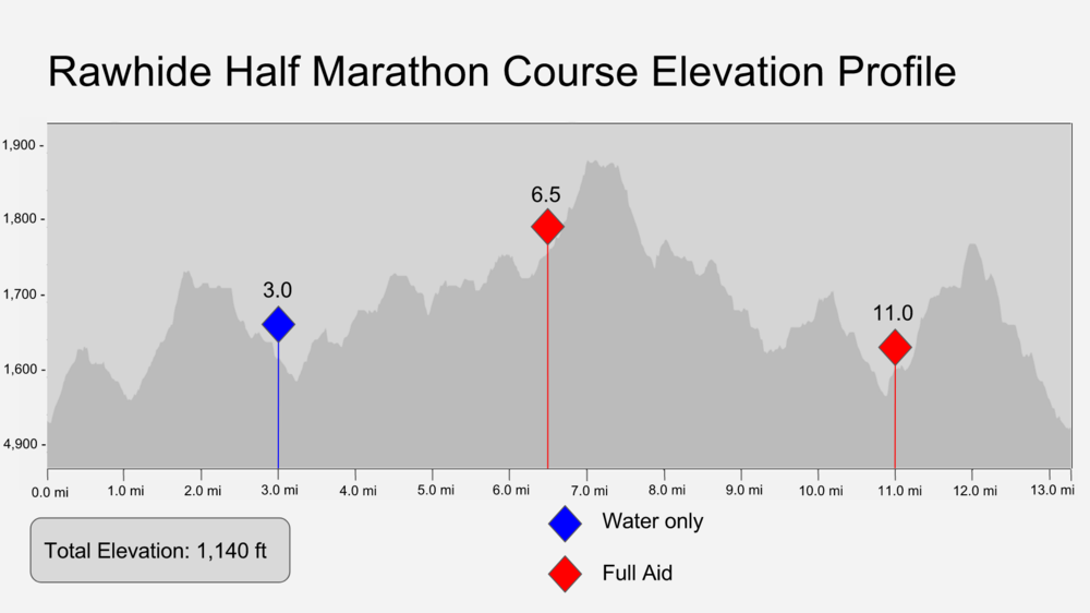 *The bike marathon is two laps of half marathon course, so total elevation gain is 2,280 ft.