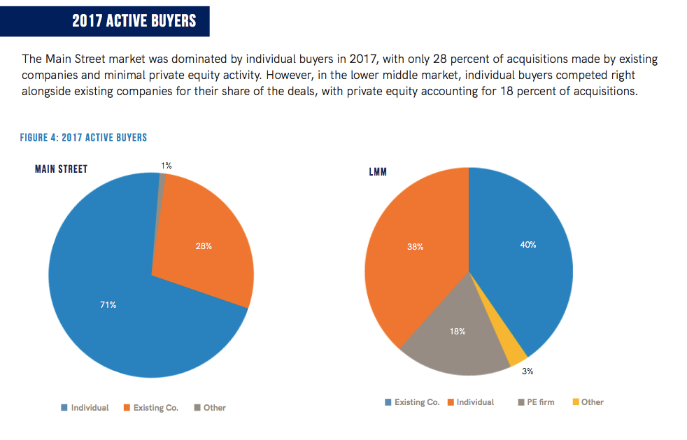 Source:  Pepperdine Private Capital Market's Market Pulse Survey