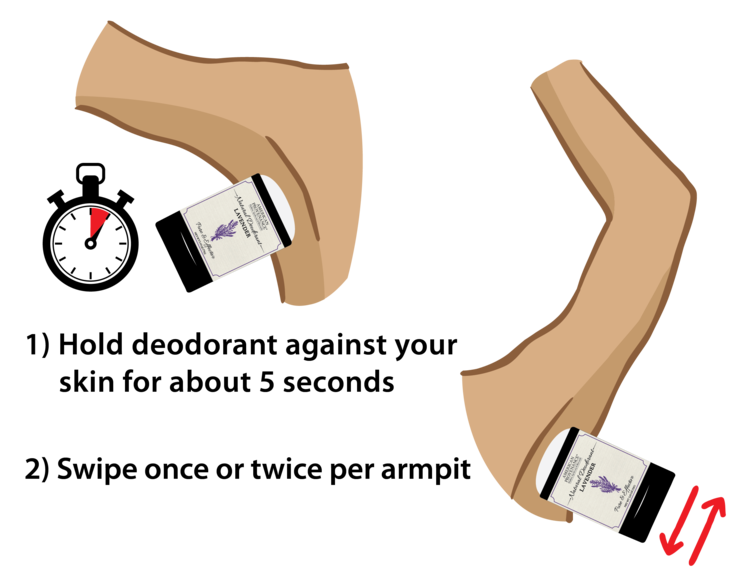 Deodorant Users Guide