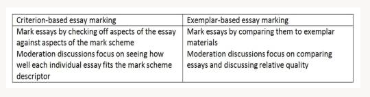 Good Essay Writing  SAGE Study Skills Series   Amazon co uk  Peter     iStudyroom AQA A  Sociology student teacher friendly   m essay marking grid