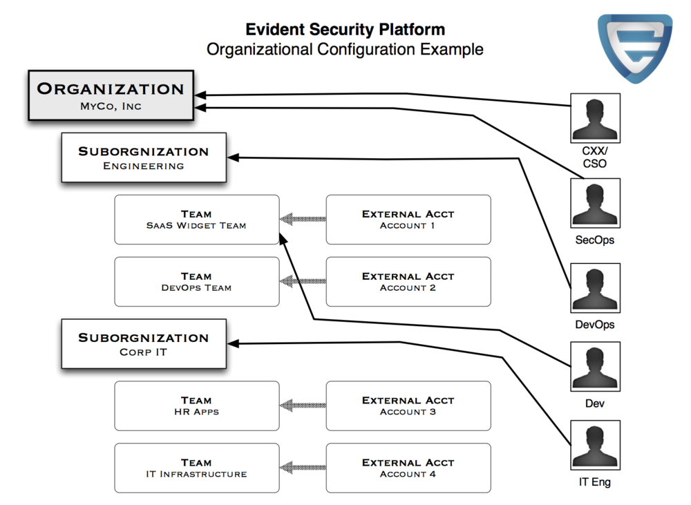 ESP Organizational Configuration Example