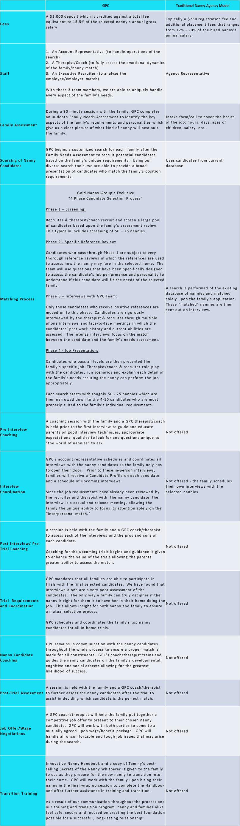 GPC vs Traditional Gency