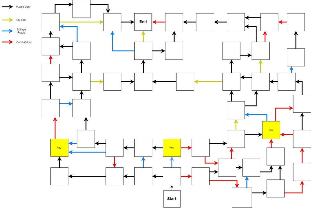 Starting with a layout of the room to room flow of the entire level, setting up the overall labyrinth.  Red arrows are doors opened by combat, black are opened by solving a puzzle, blue are opened with a second more complex puzzle, and gold are opened with keys found in yellow rooms.