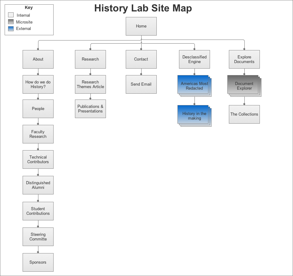 history_lab_site_map.png