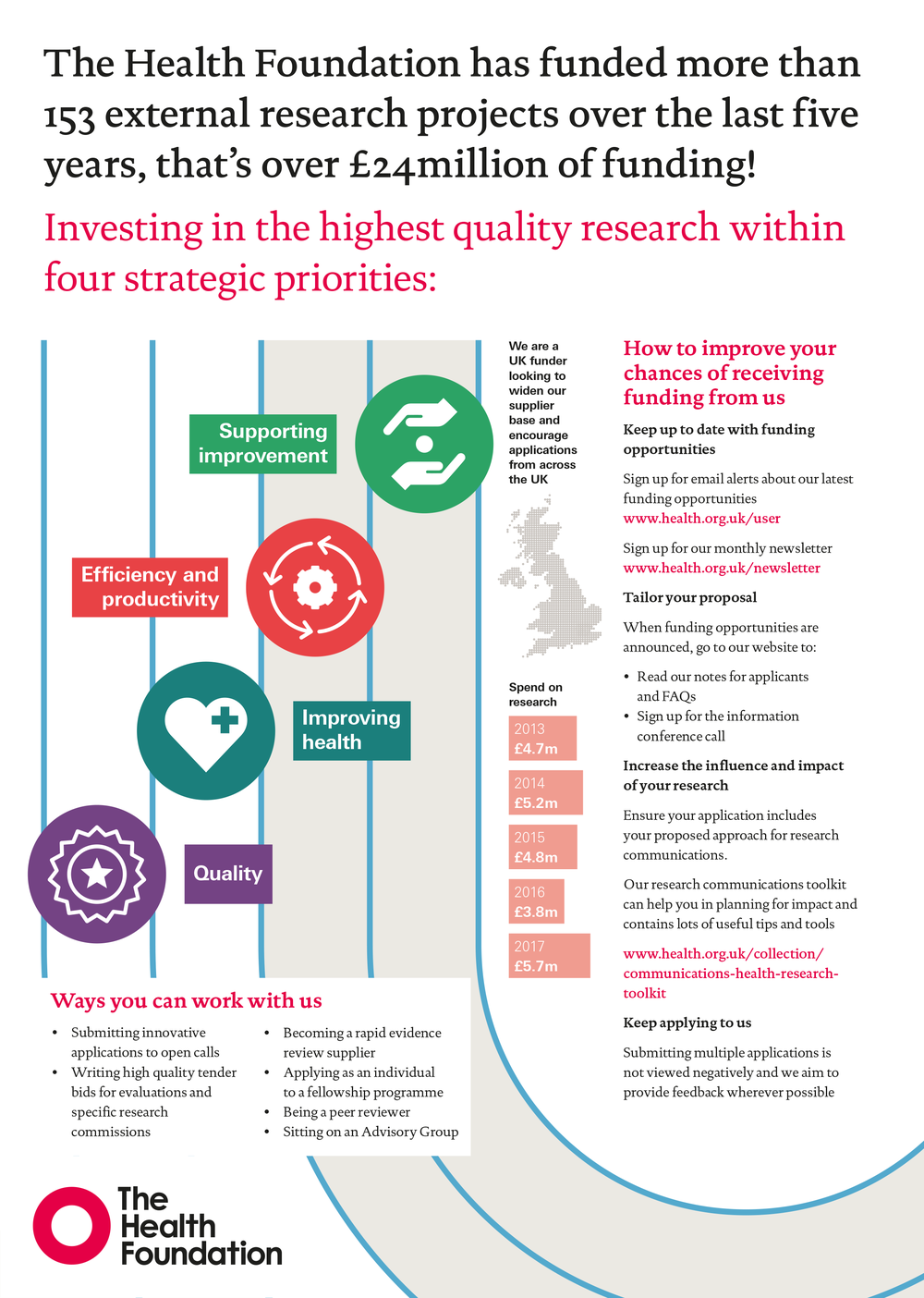 THF_Research_Funding_Poster.png