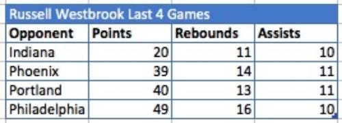 Westbrook Numbers.jpg
