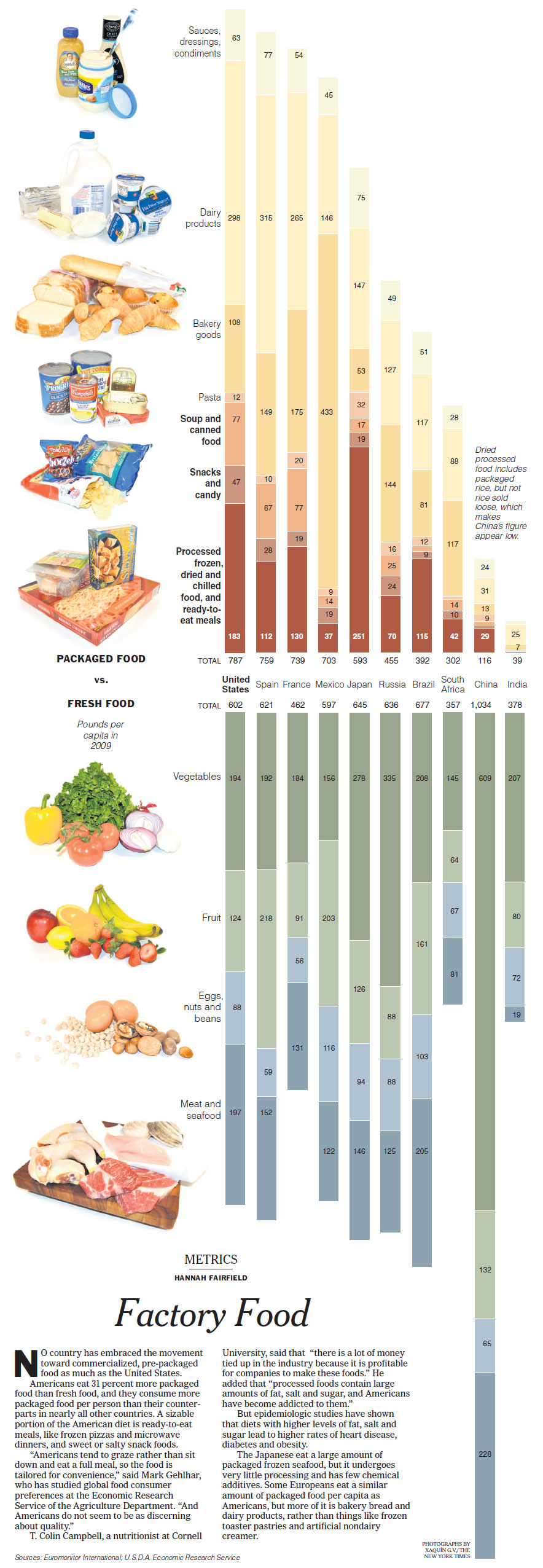 Nytimesprocessed food chart