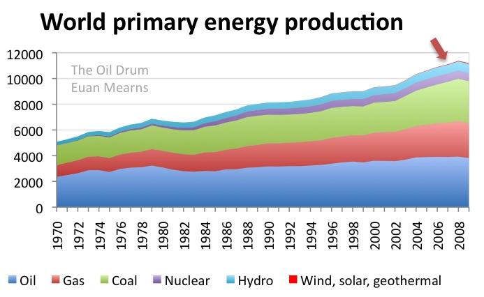 World_energy
