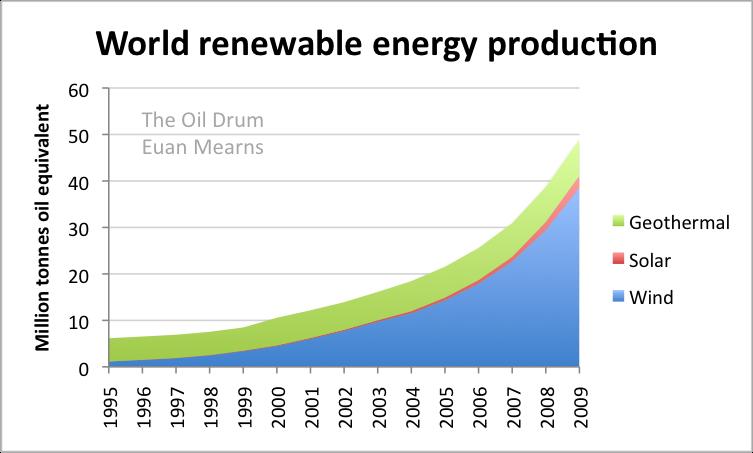 World_renwables