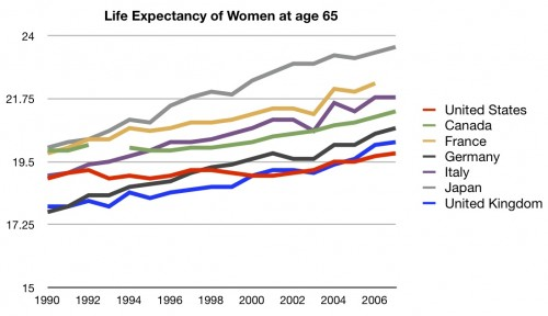 Lifeexectancywomen