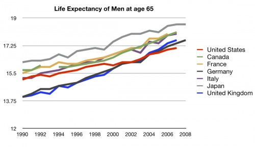 Lifeexpectancy - men
