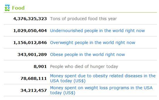 Worldometer_food opt