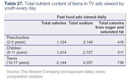 Ad chart