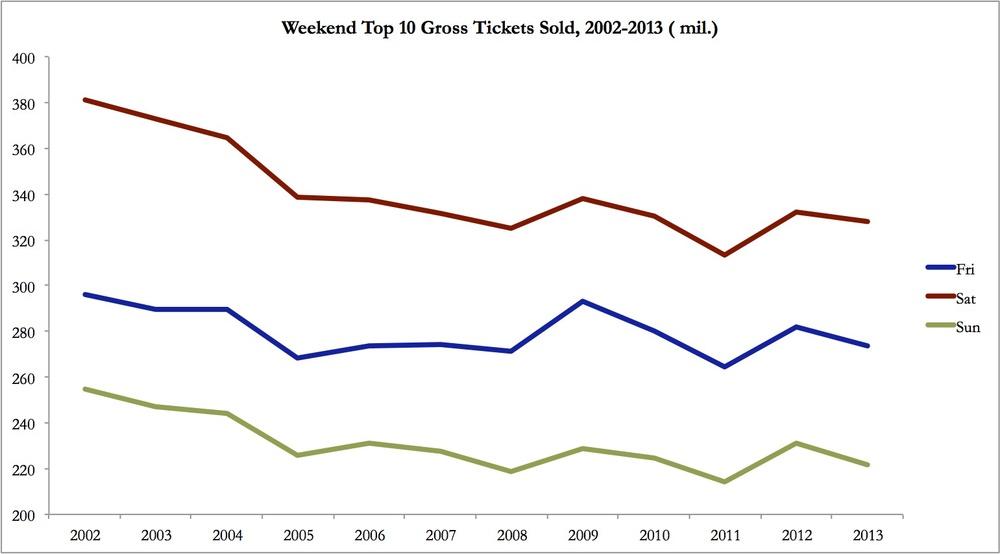 CRI Post #2 Weekend Top 10