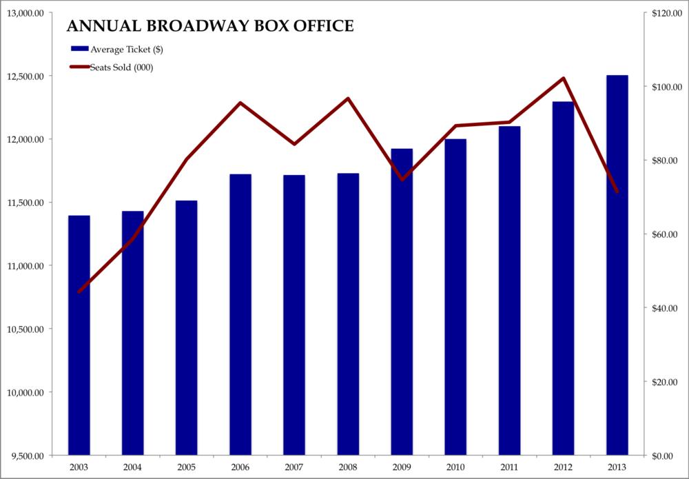 Annual Broadway BO