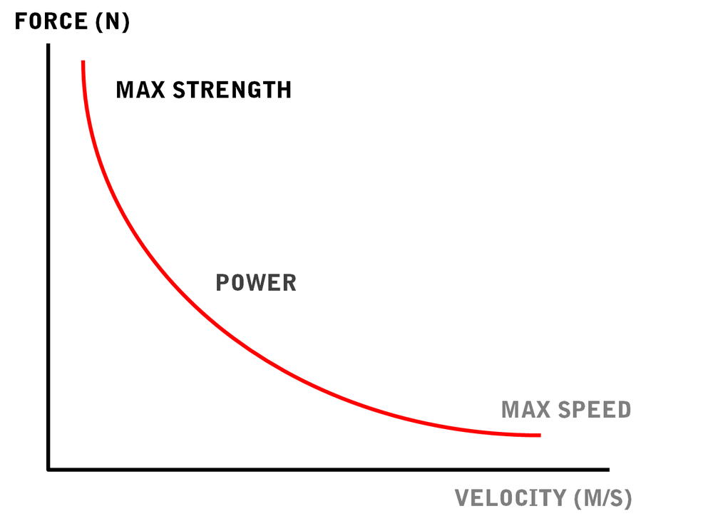 Oli measures the key performance metrics for athletes:   Force, Power, and Velocity