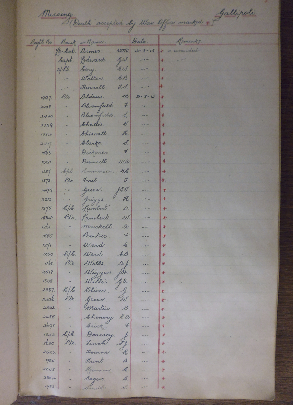 5th Suffolk Casualty Book GB554 H2 1 page 4 only.jpg