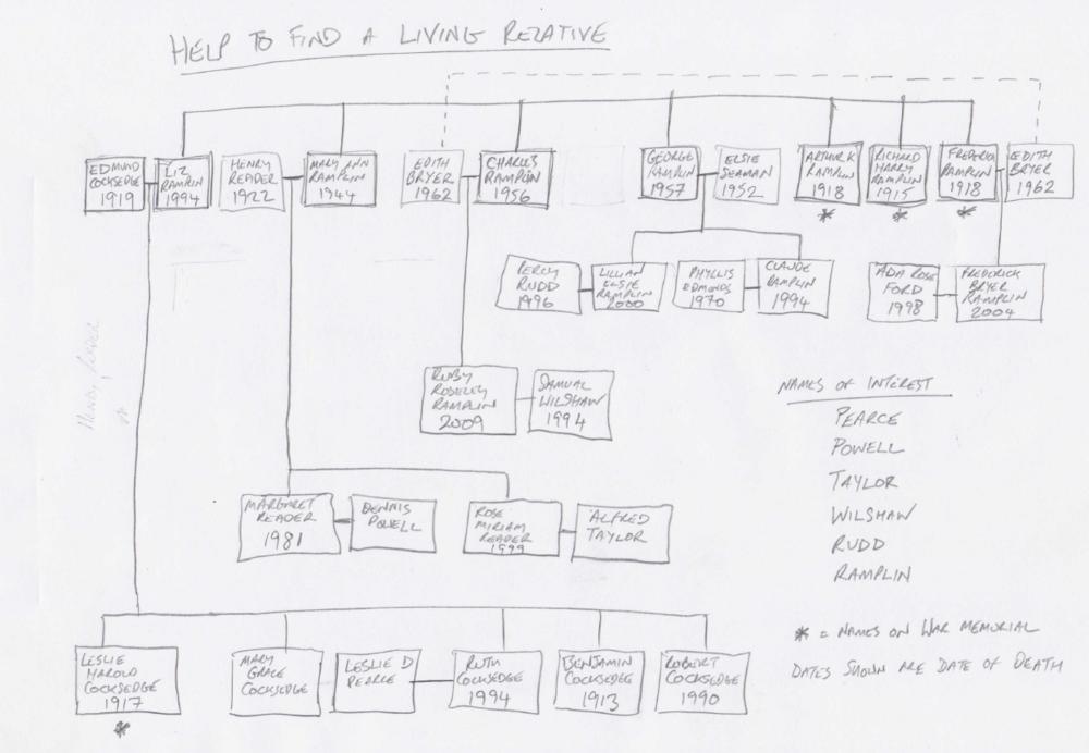 Ramplin family tree.png