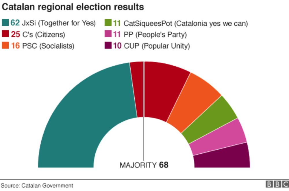 Questions of Spain's Future persist after  Catalonia Election