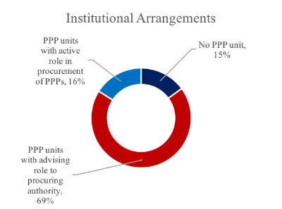 Source: World Bank, Benchmarking PPP Procurement 2017