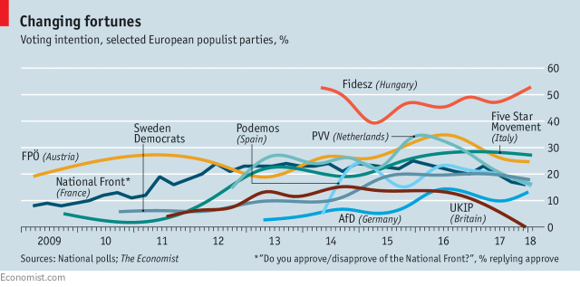 Figure 1: Populists' Share of the Vote in Various Countries Across Europe (The Economist)