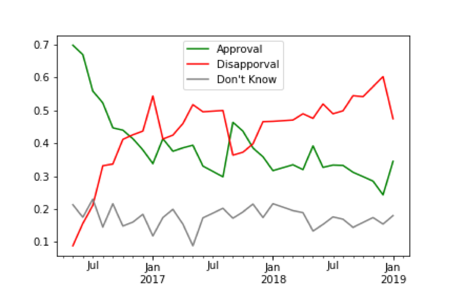 Tsai Ing-wen's approval ratings since January 2016. Graph created using data from local polls.