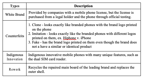 Figure 2: Category of  Shanzhai  mobile phones