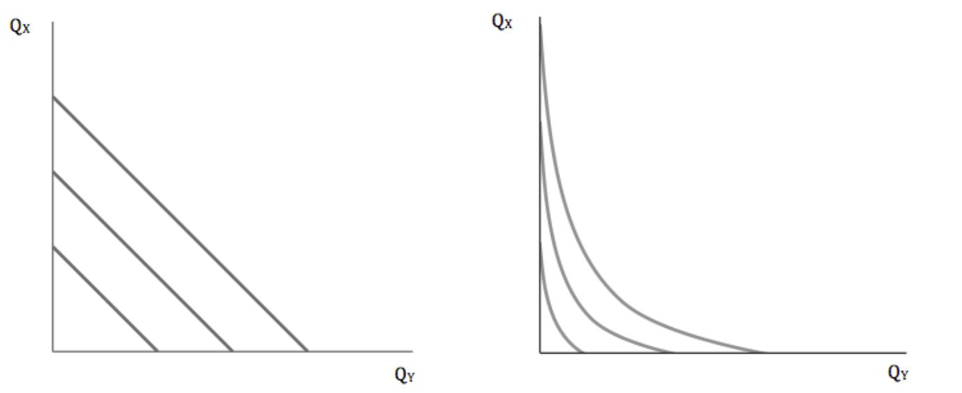Figure 9: Indifference curves for perfect (left) and imperfect (right) substitutes