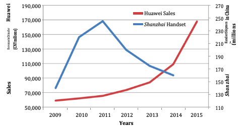 Figure 10: Trends in sale revenue for Huawei and  Shanzhai  handset shipments in China  Source: Huawei,.  Annual Report . (2009-2015) & Wang 2010, [Graph adjusted for range]