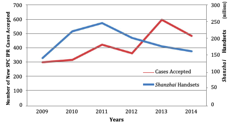 "Figure 4: New SPC IPR cases accepted v.  Shanzhai  handsets  Source: Wang 2010 & China Industry and Commerce Press. ""Annual Development Report On China's Trademark Strategy"", (2009-2014)."