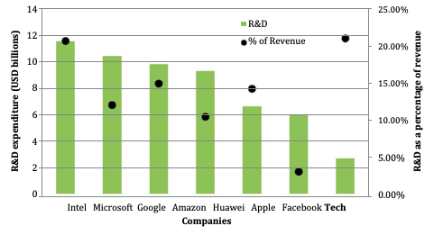 Figure 13: R&D expenditure (total and percent of revenue) of tech companies in 2014  Source: Truong 2015