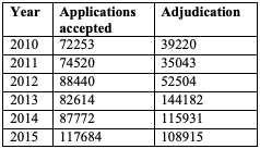 Table for Figure 5 – Number of applications accepted and concluded for the SPC per term