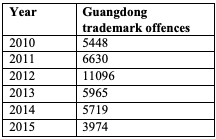 Table for Figure 8 – Number of reported trademark offences in Guangdong